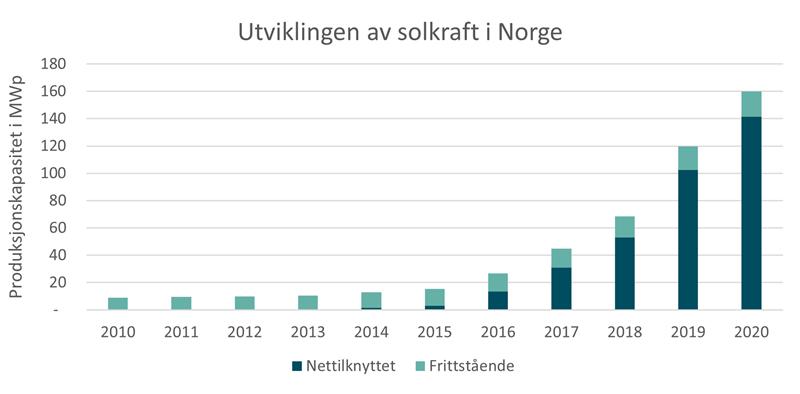 Figur: Utvikling av installert effekt for solkraft i Norge. Kilde: NVE, Multiconsult, SSB og Elhub