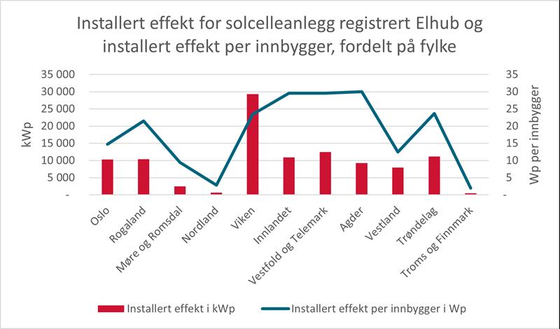 Installert effekt for solcelleanlegg registrert i Elhub - installert effekt per innbygger, fordelt på fylke