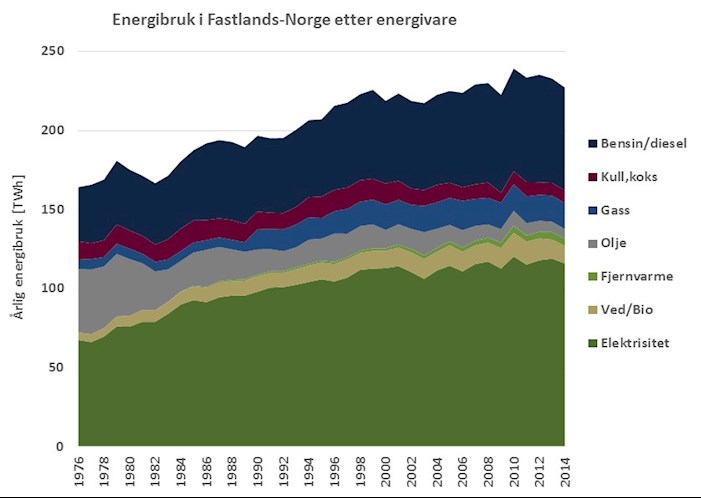 Energy Consumption by Products in mainland Norway
