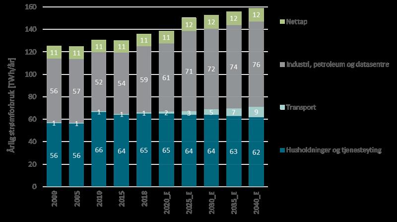 Strømforbruk i Fastlands-Norge 2000 - 2040